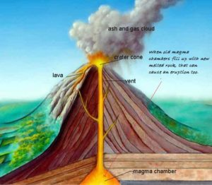 When old magma chambers fill up with new melted rock, that can cause an eruption too.